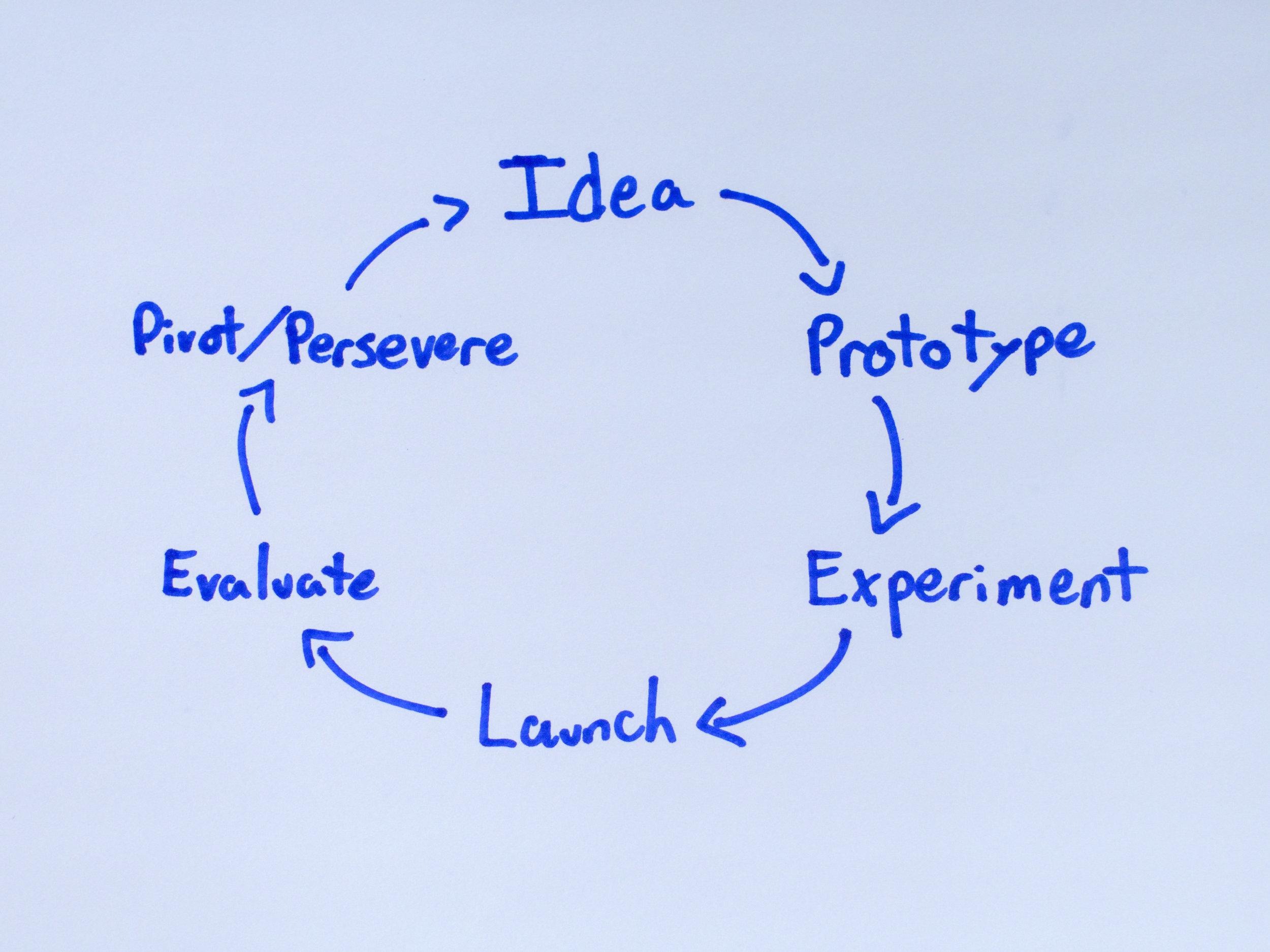 Mimimum-Viable-Product-Cycle.jpg