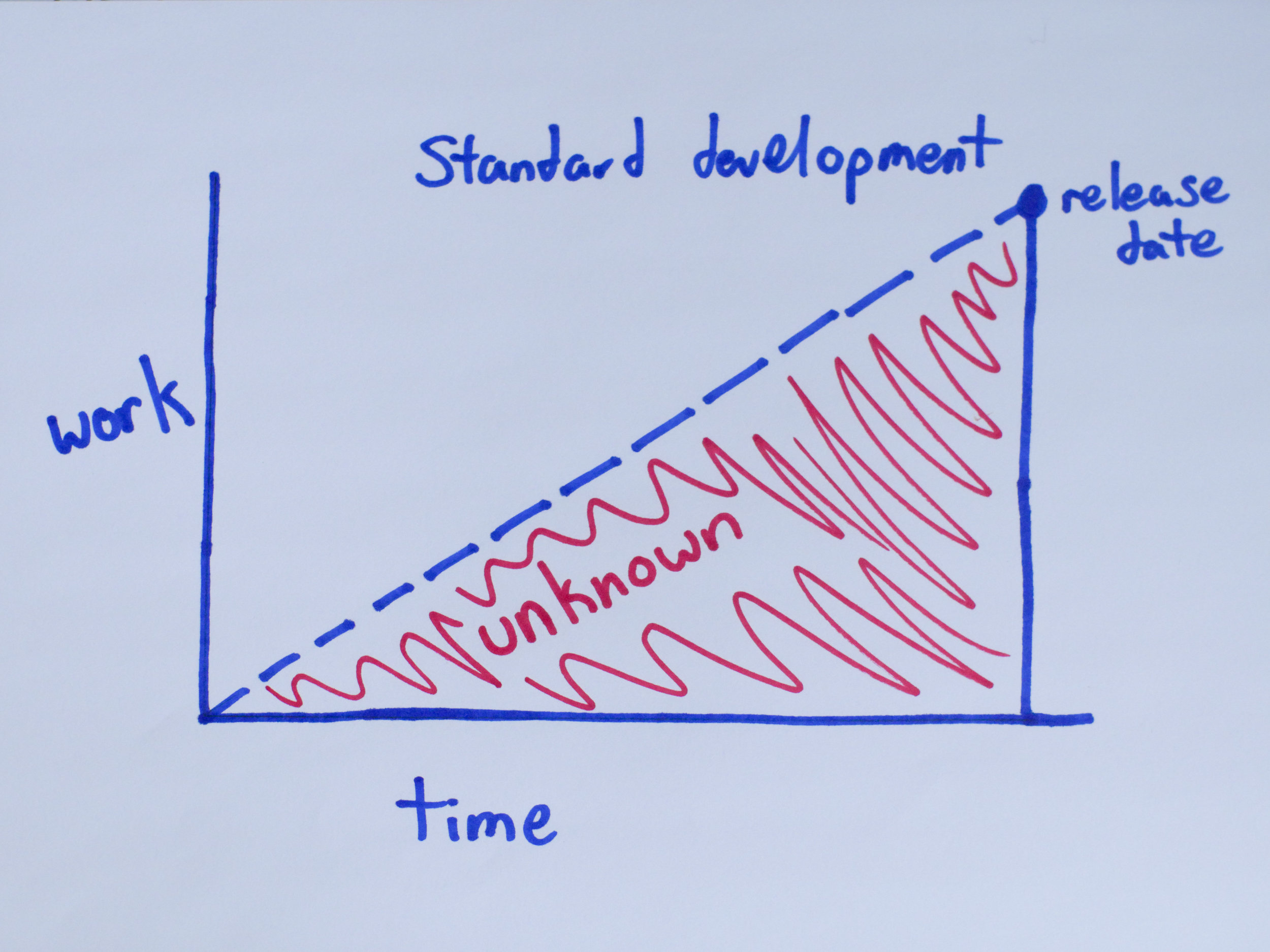 Standard-development-graph.jpg
