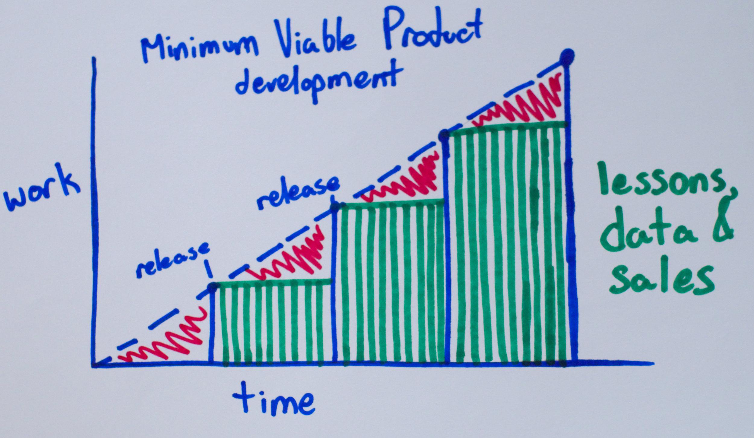 Minimum-Viable-Product-Graph.jpg