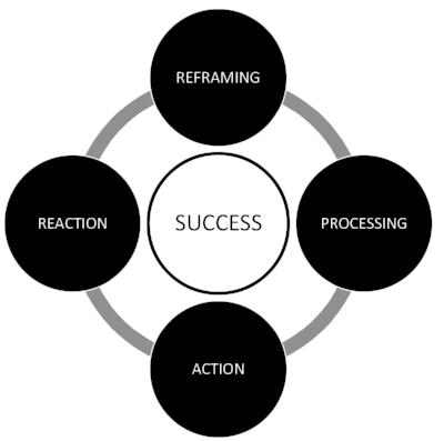 Cycle of Success.jpg