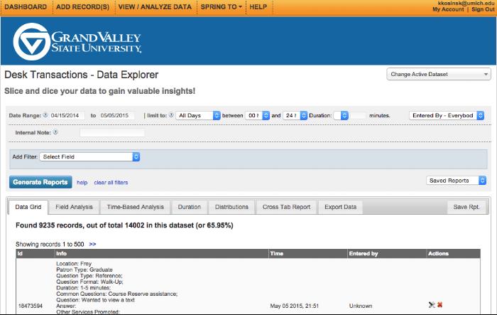 Screenshot of the LibAnalytics page for GVSU circa 2015