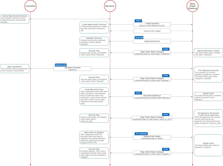 Basic Order Status Flow.jpg