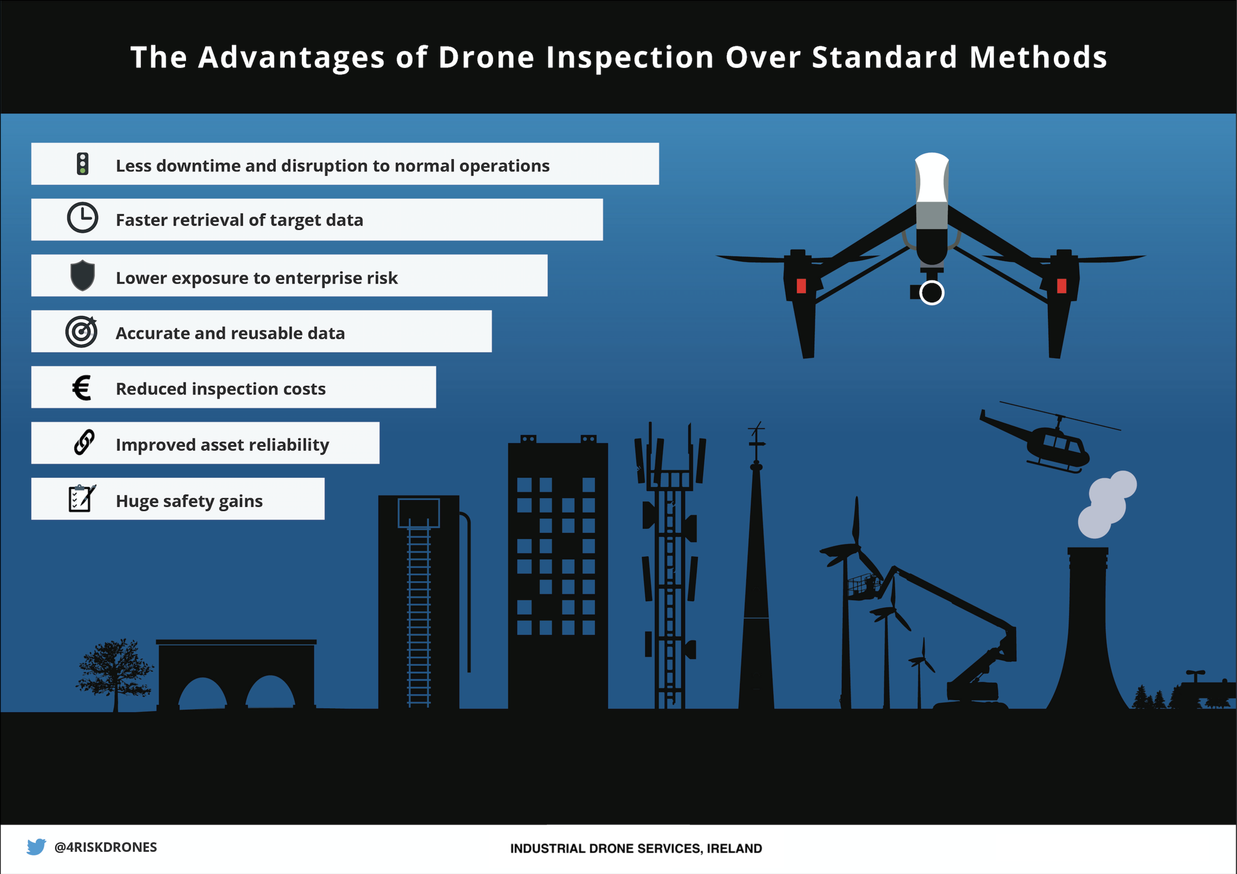 "Click here for ""Advantages of Drone Inspection"""