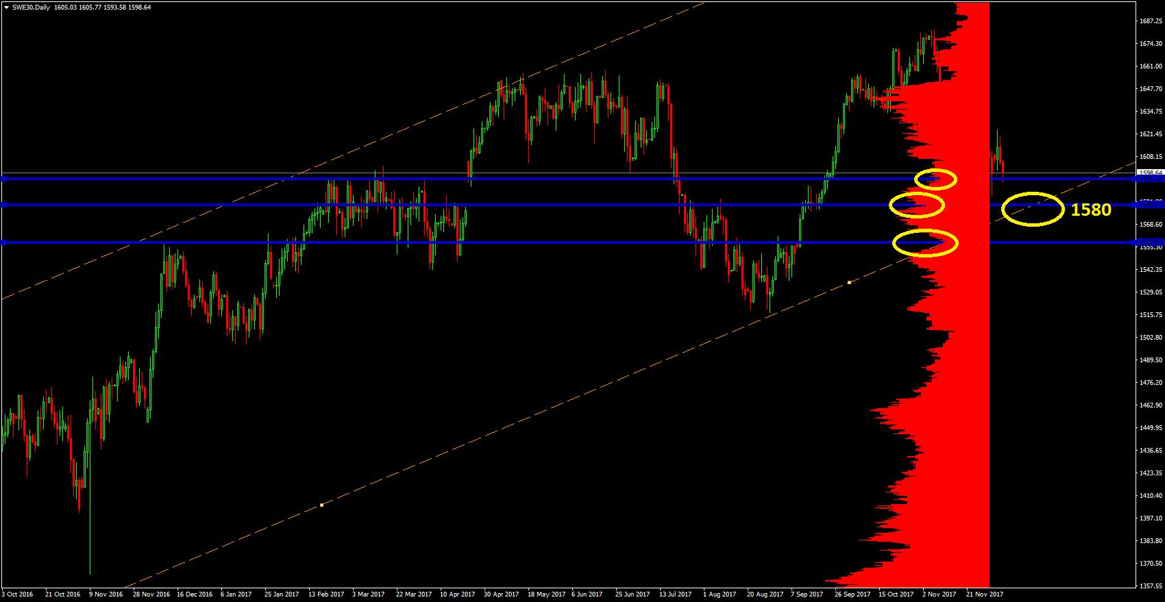 Market profile visar att vi är nu vid en viktig nivå men att nivån under 1580 även sammanfaller med en rimlig stigande trendlinje. UNder runt 1557.ish ser vi också ett intressant utbudsområde. Och kollar vi ännu lägre finns 1532 samt 1505-ish.