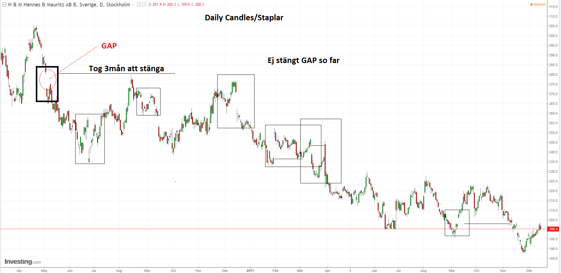 HM b aktien från investing.com. Ovan är en candle-stick graf där varje stapel motsvarar en dags handel i HM.