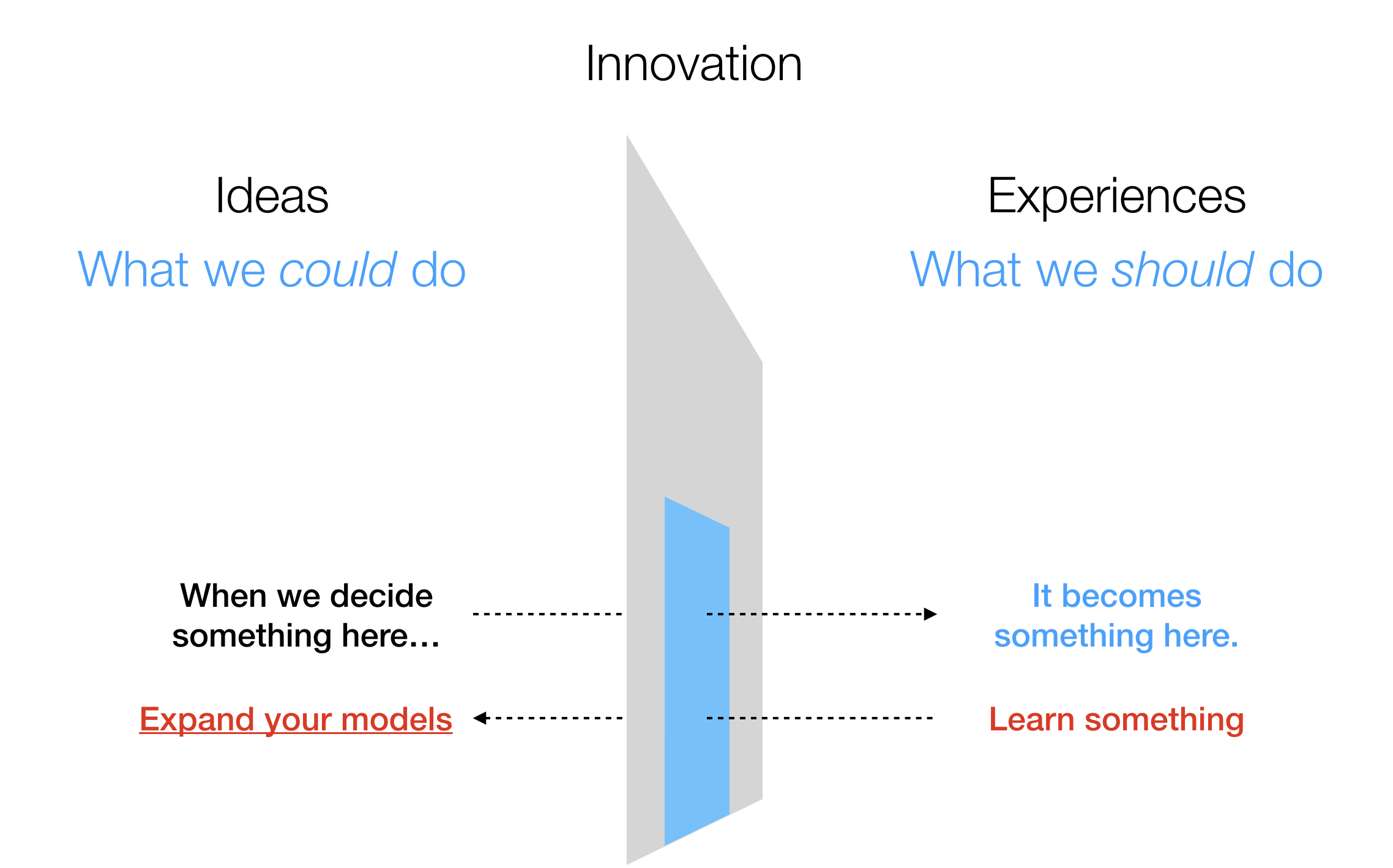 A screen grab from the Welcome Episode, discussing the thinking process behind innovation.