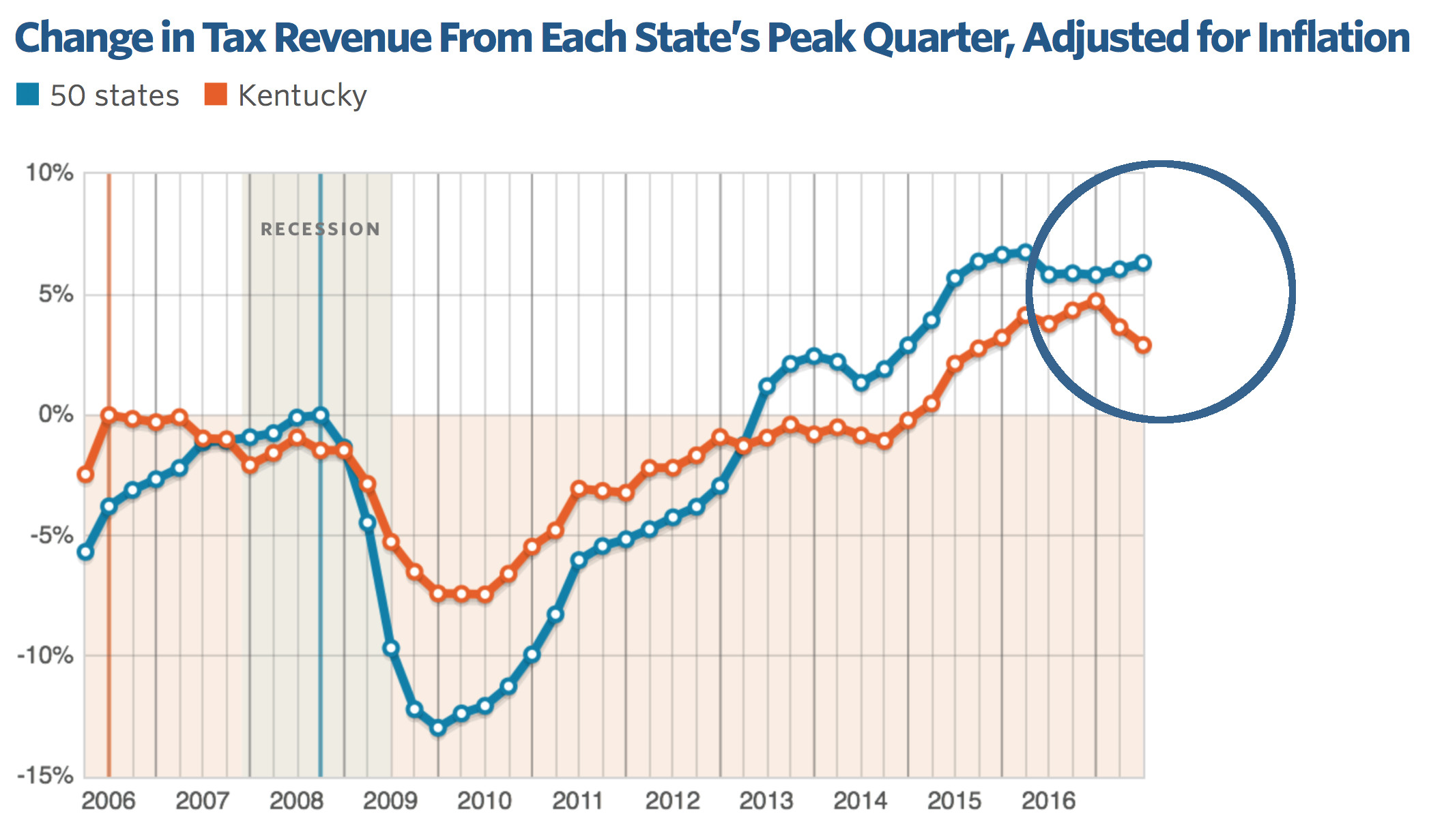 Source:   Pew Center for the States, Fiscal 50: State Trends and Analysis (last accessed Feb. 27, 2018)(showing Kentucky's declining revenues).