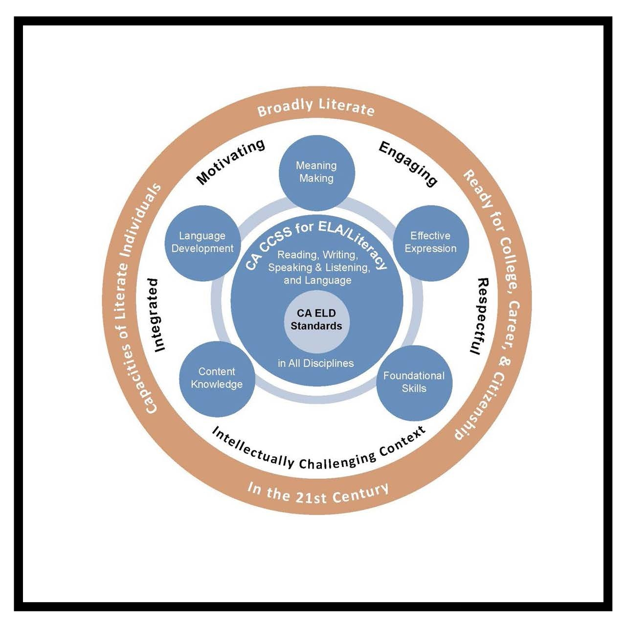 California Department of Education January 2016 ,  From the California ELA/ELD Framework