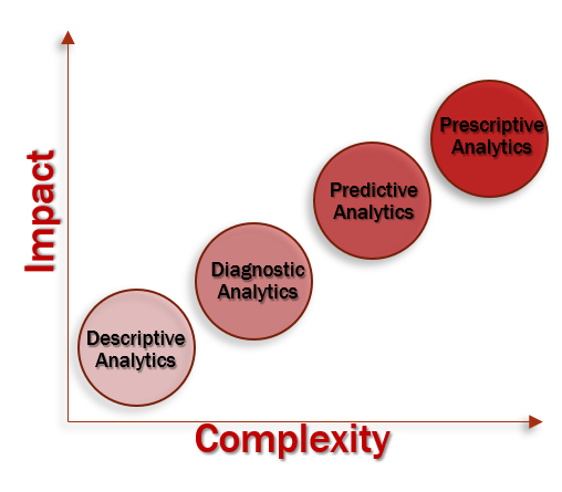 types of analytics.png