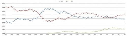 Global Regional Weighting of Market Capitalization