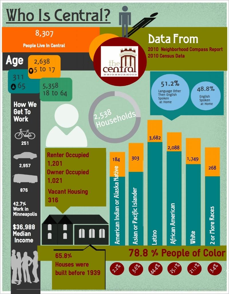 central_demographics.jpg