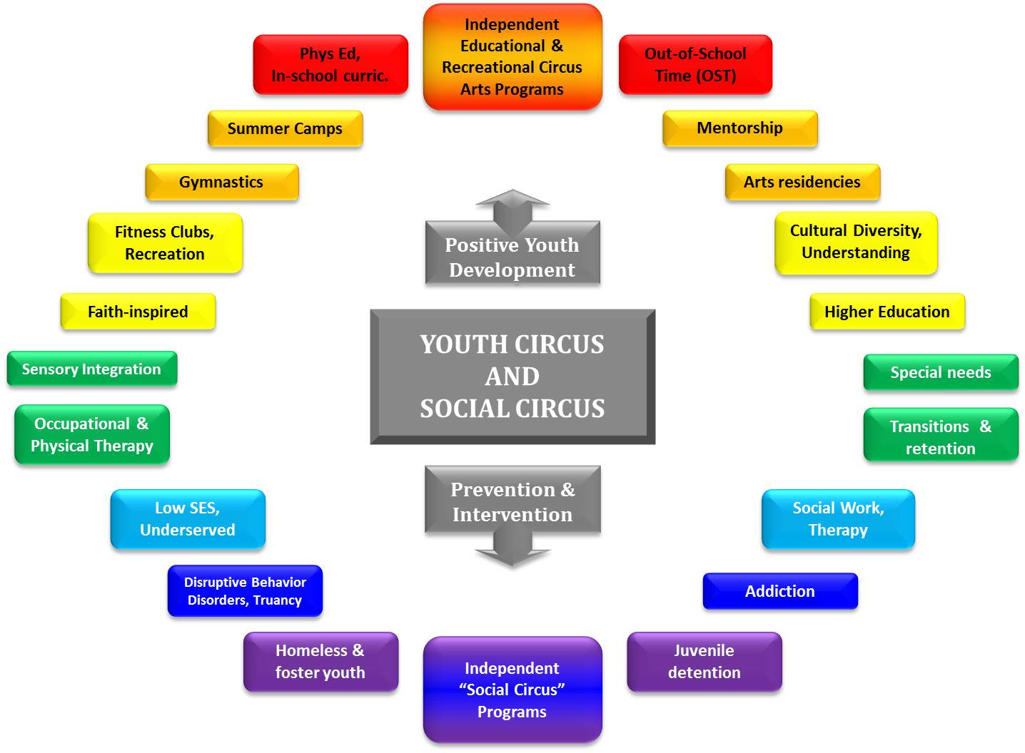 DCA_Spectrum_Youth&Social.jpg