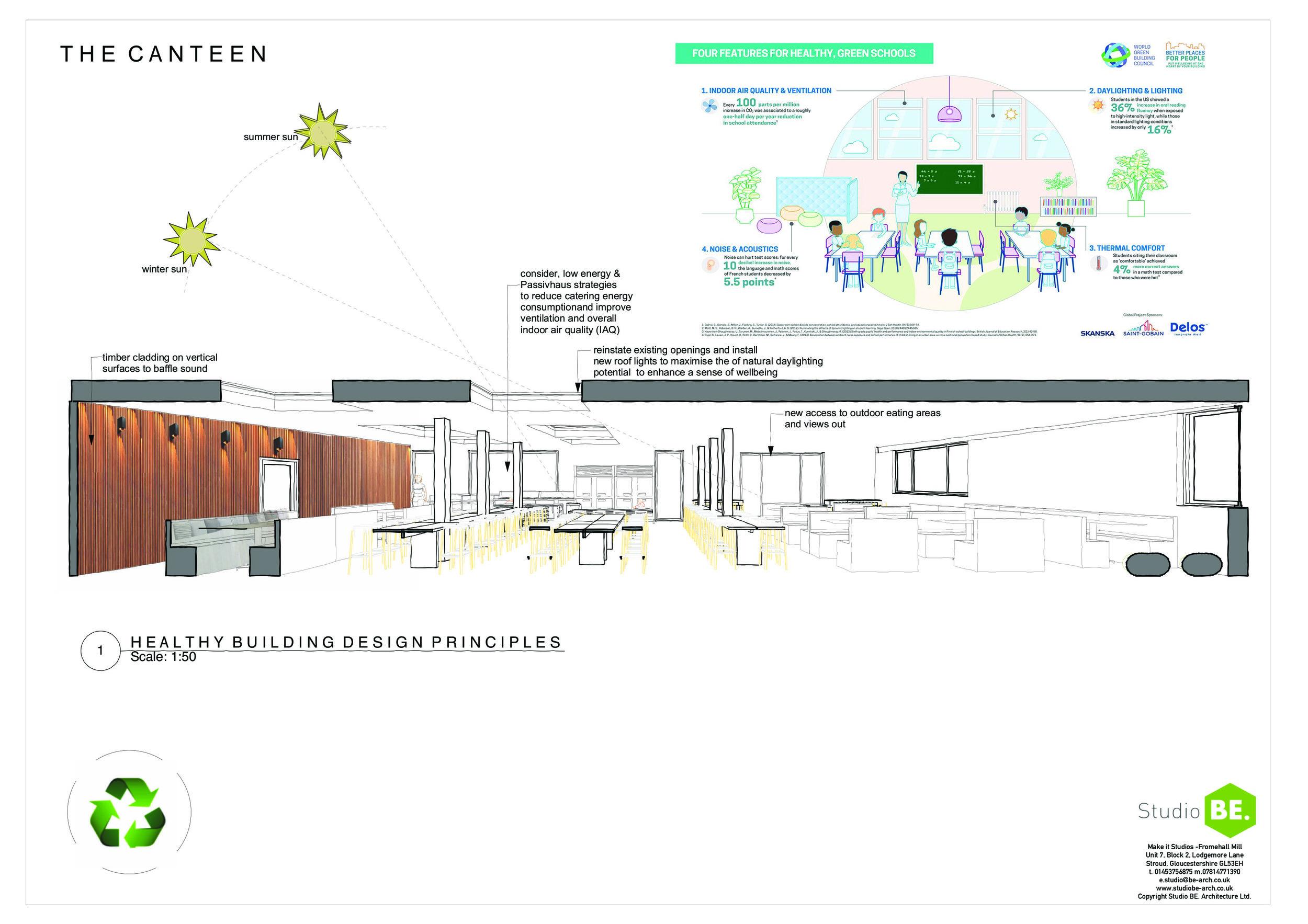 SWR Social Spaces Canteen healthy design principles.jpg