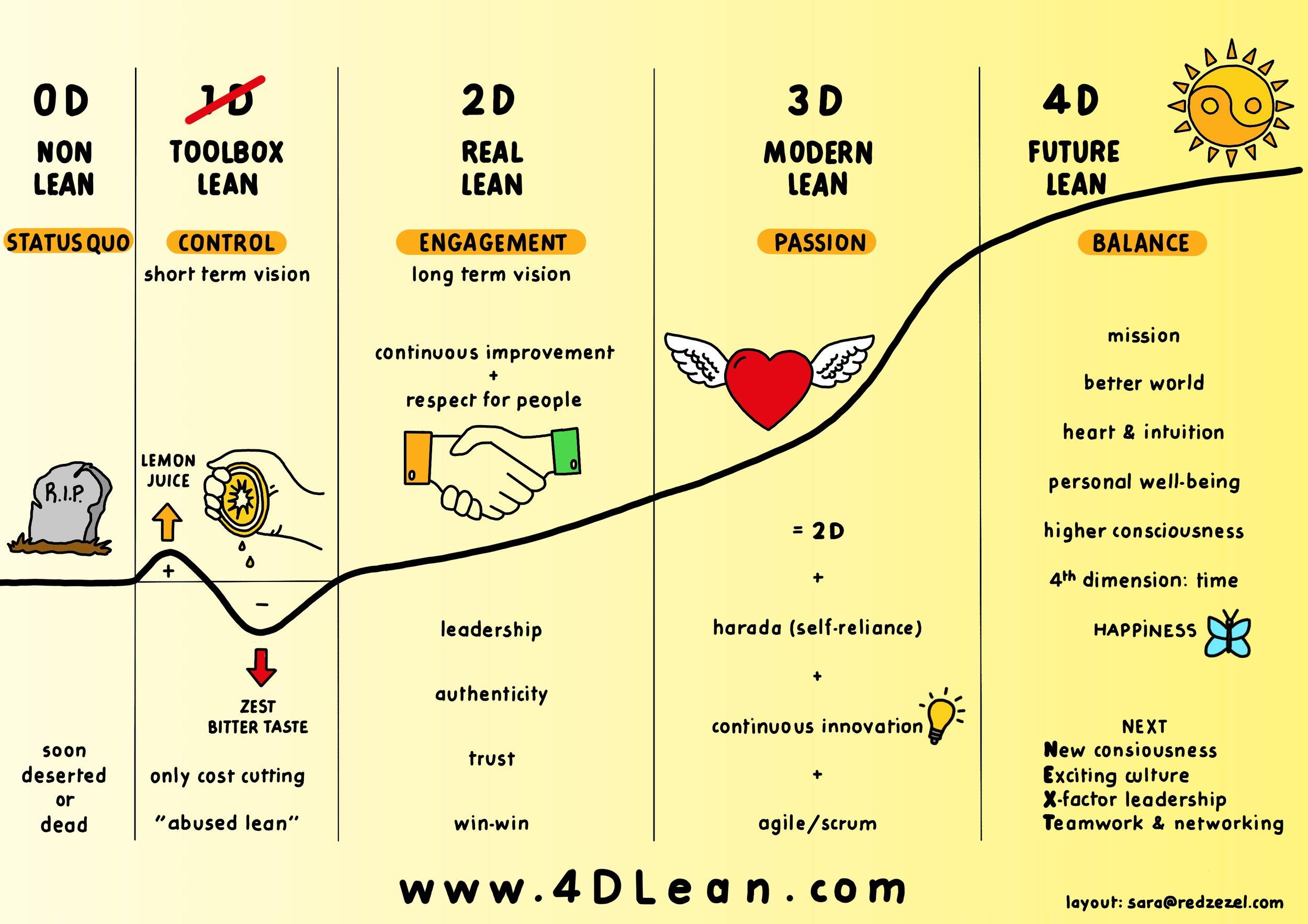 4d_Lean_ENG.jpg