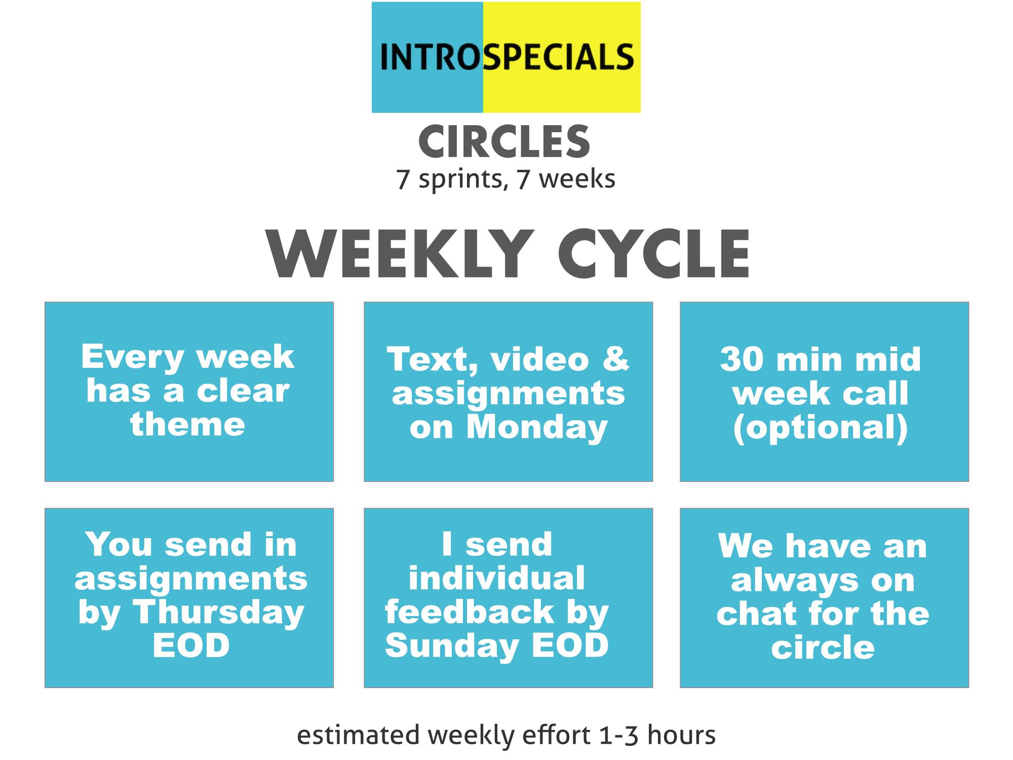 Weekly Cycle.png