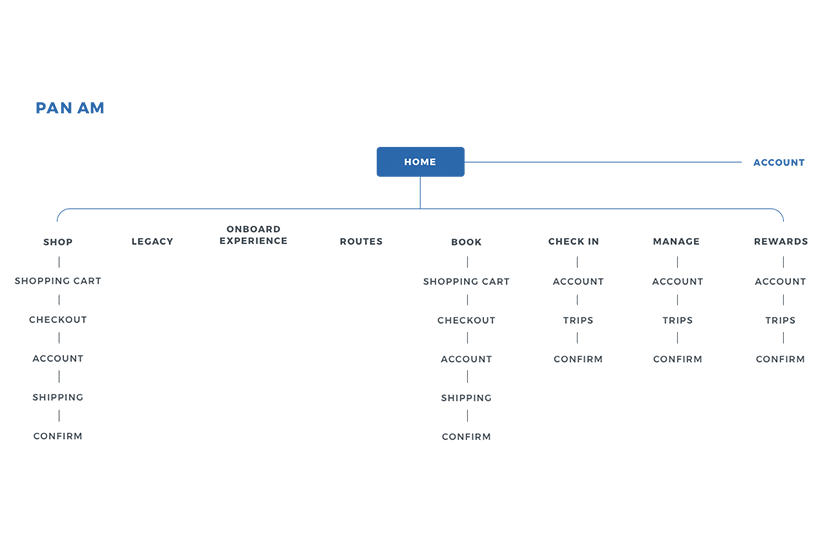 Site map captures screens and content needed for the website.