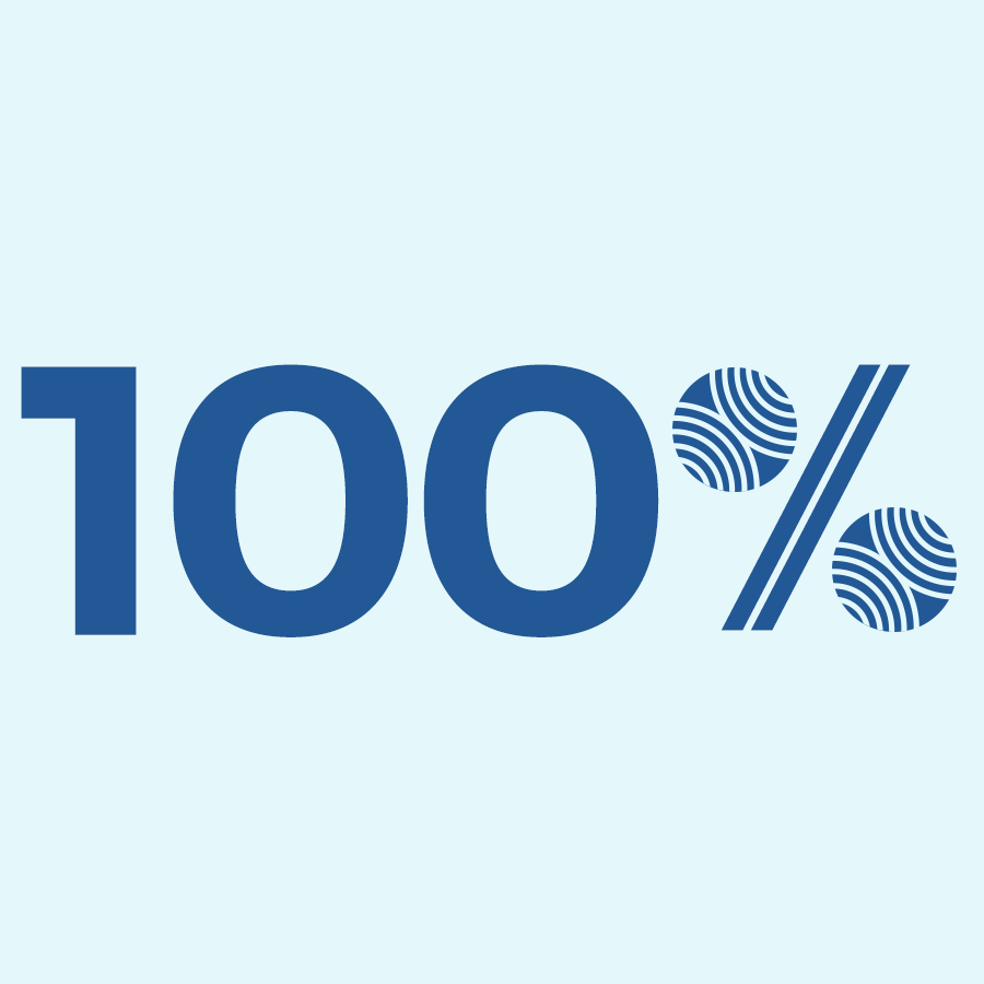100% of users tested reported that it was very easy or extremely easy to book a flight on the website.
