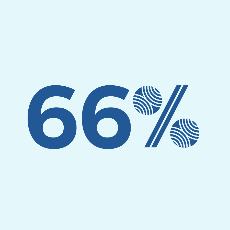 66% of users tested indicated the Pan Am website would serve their needs very well or extremely well.