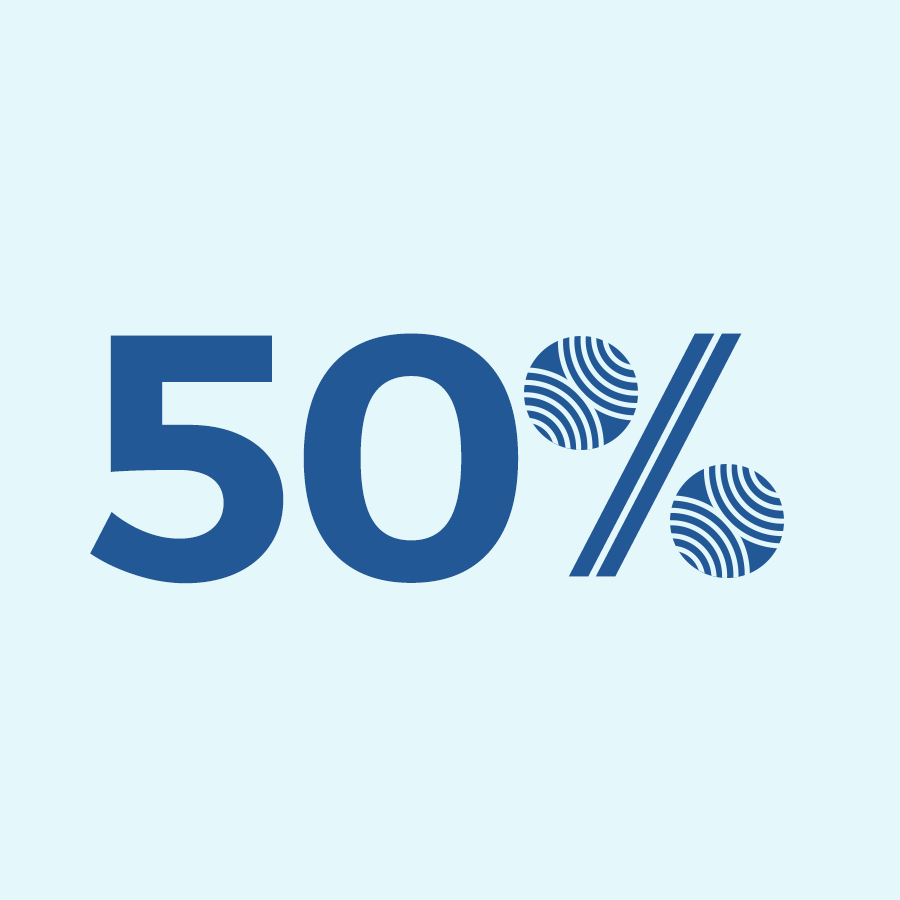 50% of users tested reported it took them a lot less or a little less time to book their flight than they would have expected.