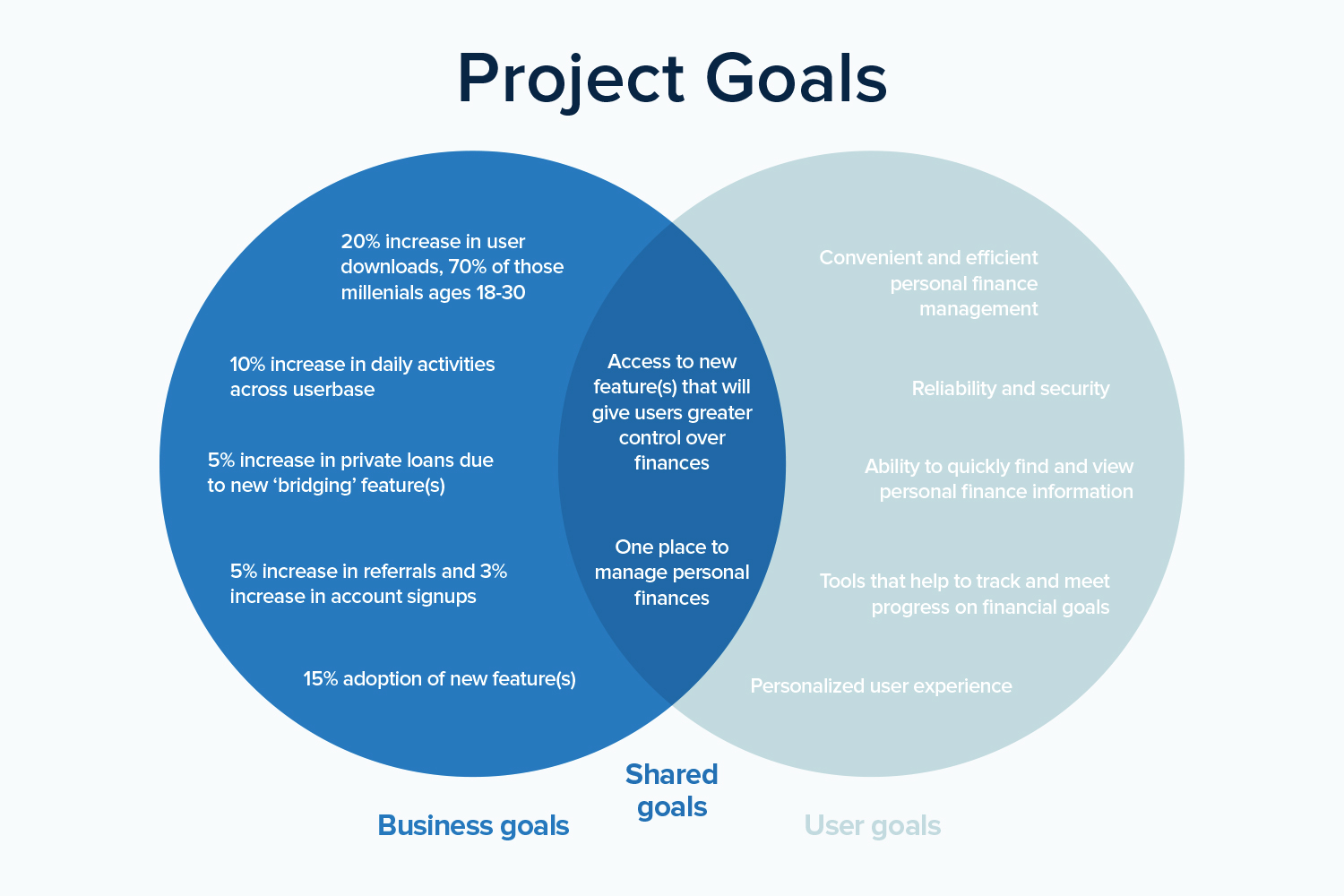 Project goals identified.