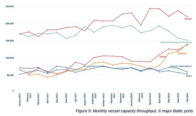 Seasonality profile   Shows granular volumes, demonstrating ramp up of volumes, and distribution of peak/low volume periods