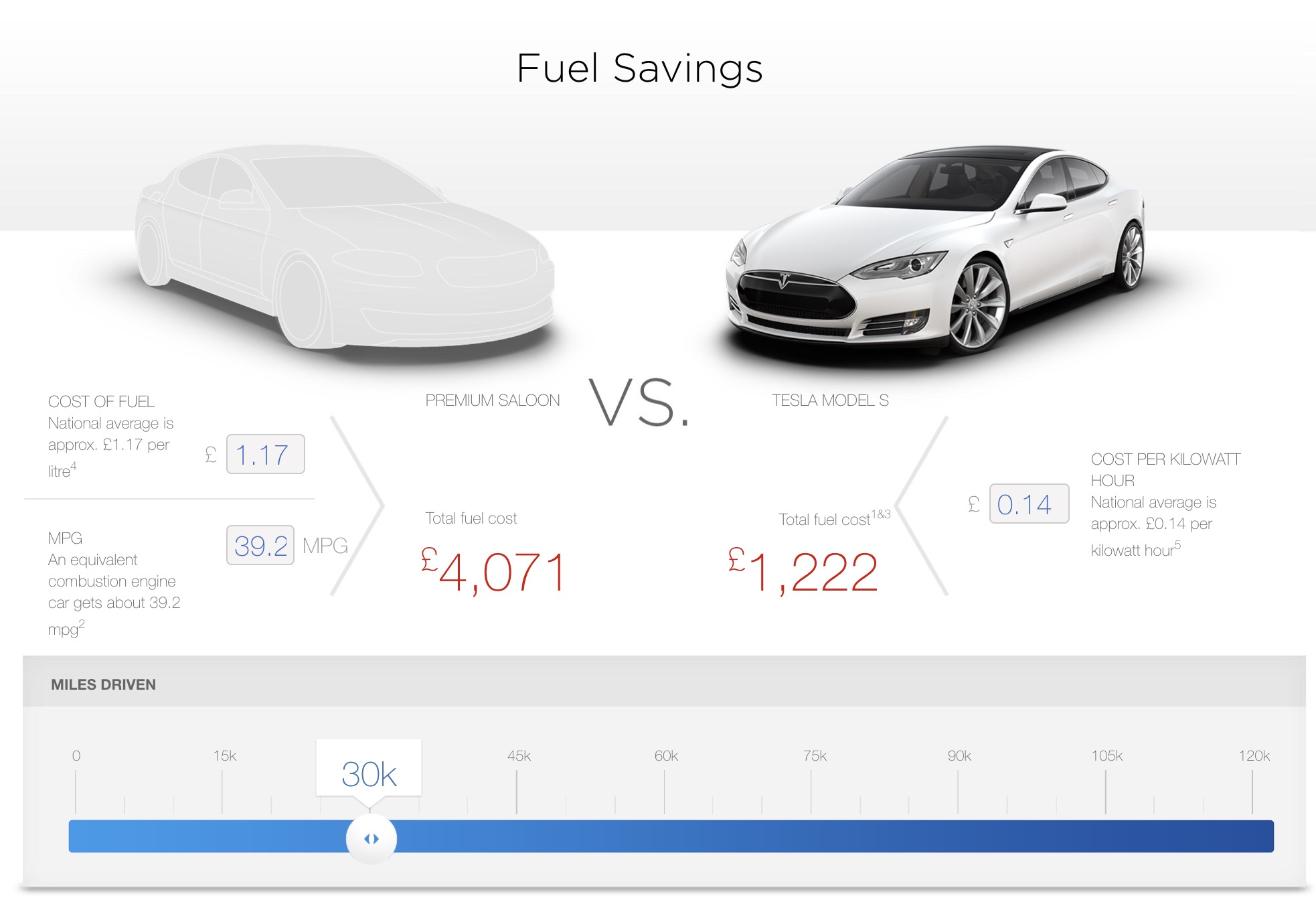 Example of yearly fuel cost savings © Tesla.com