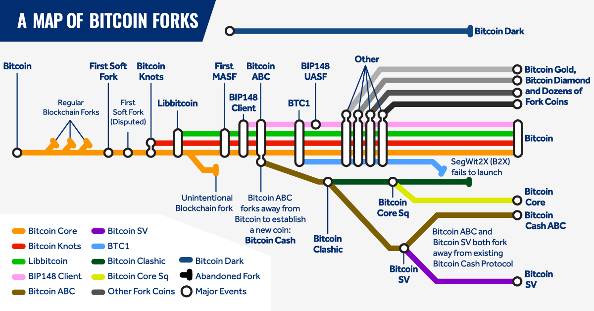 A-Map-of-Bitcoin-Forks_V2.jpg