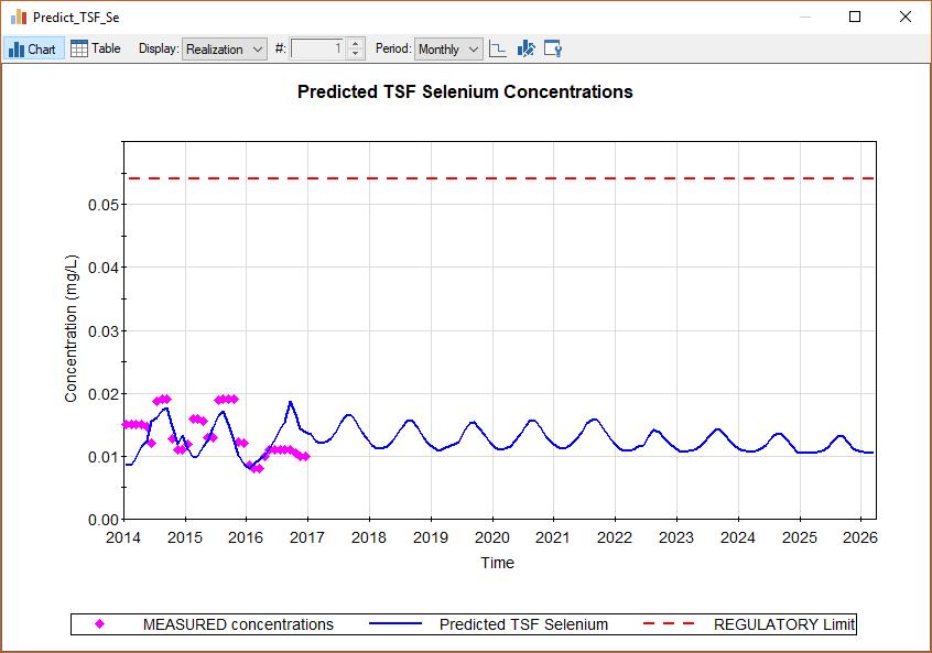 Solute Calibration and Forward Prediction