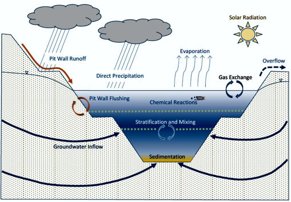 Generalized Pit Lake Conceptual Model