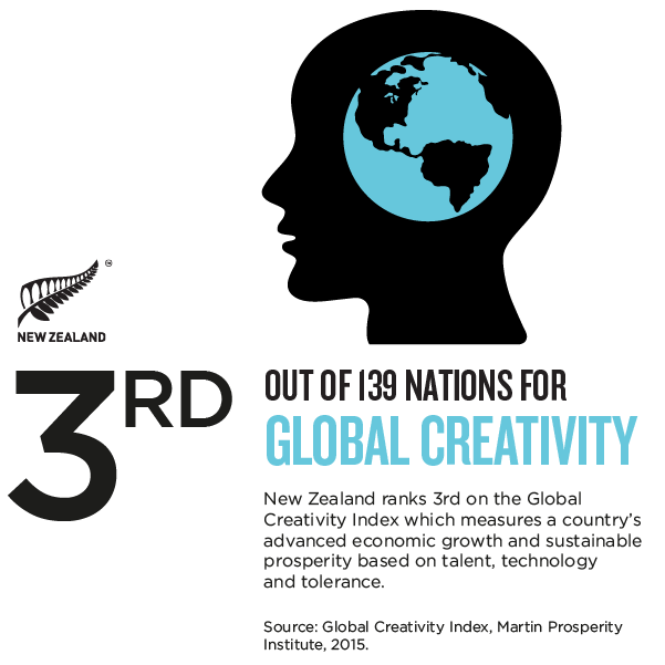 NZ_Story_Infographic GLOBAL CREATIVITY.png