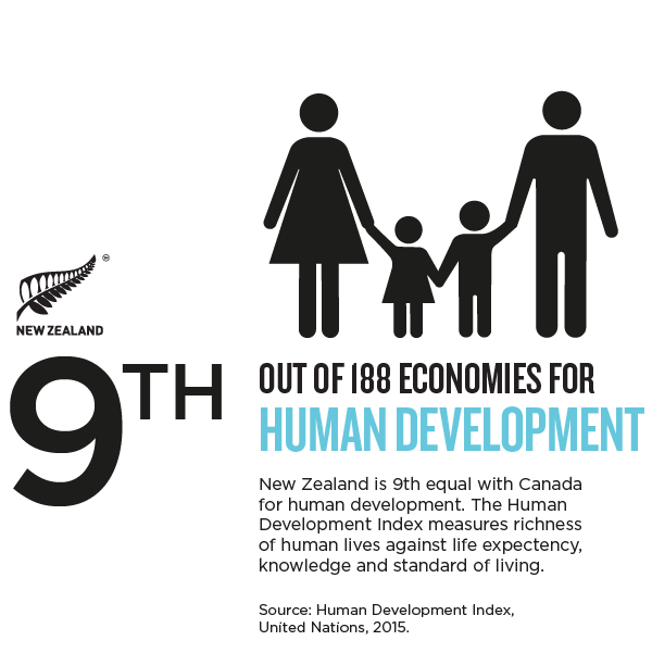 NZ_Story_Infographic HUMAN DEVELOPMENT.png