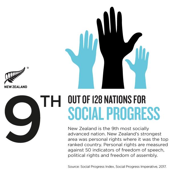 NZ_Story_Infographic-SOCIAL-PROGRESS.png