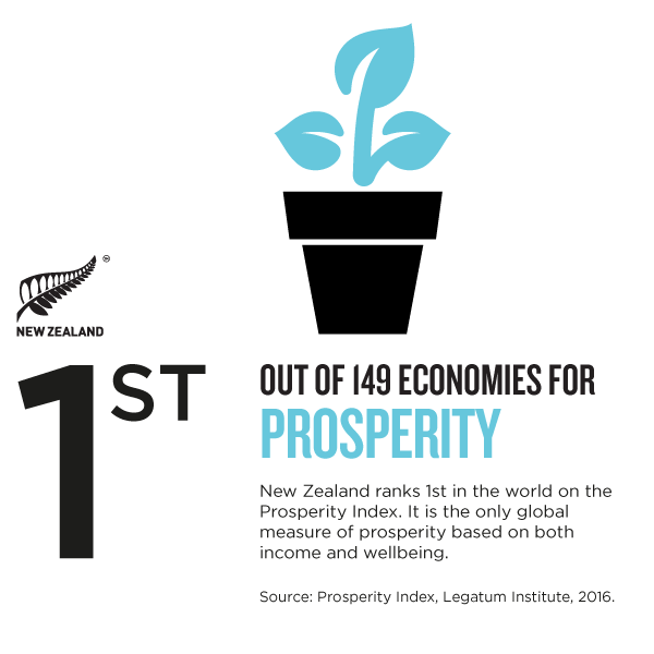NZ_Story_Infographic-PROSPERITY.png