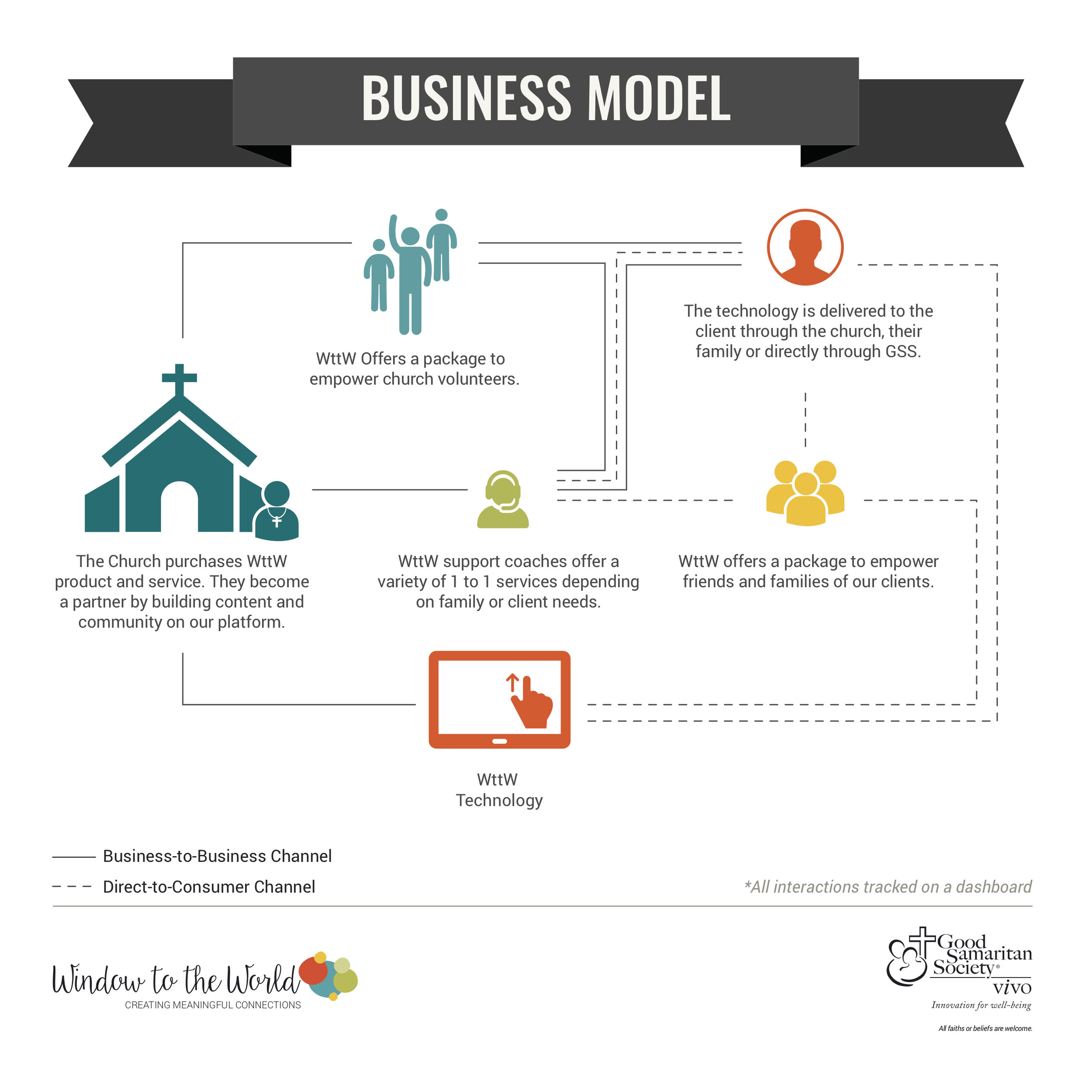 Vivo_WttW_Business-Model.jpg