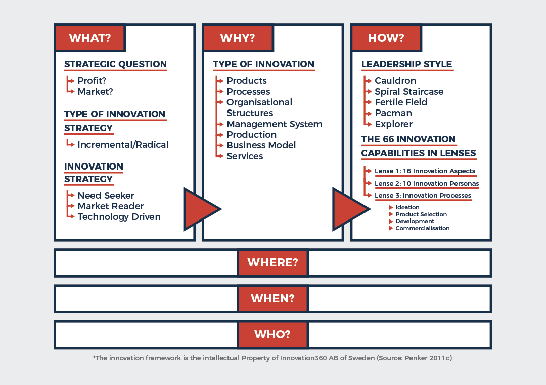 Innovation-framework-22feb18-MR.png