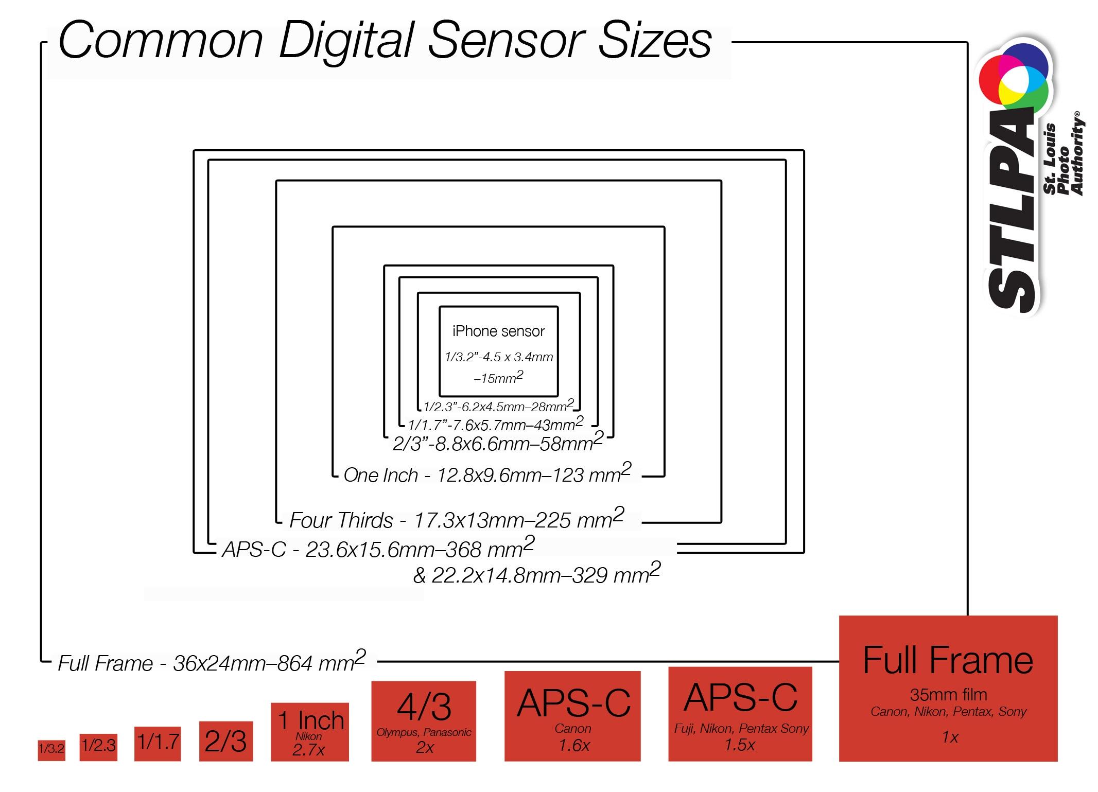 Chart of Common Digital Sensor Sizes