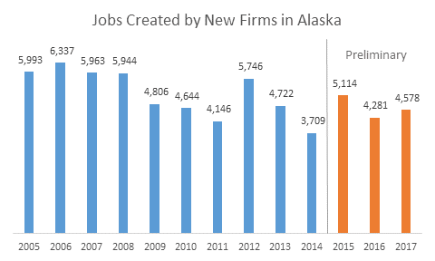 Jobs Created by New Firms in Alaska