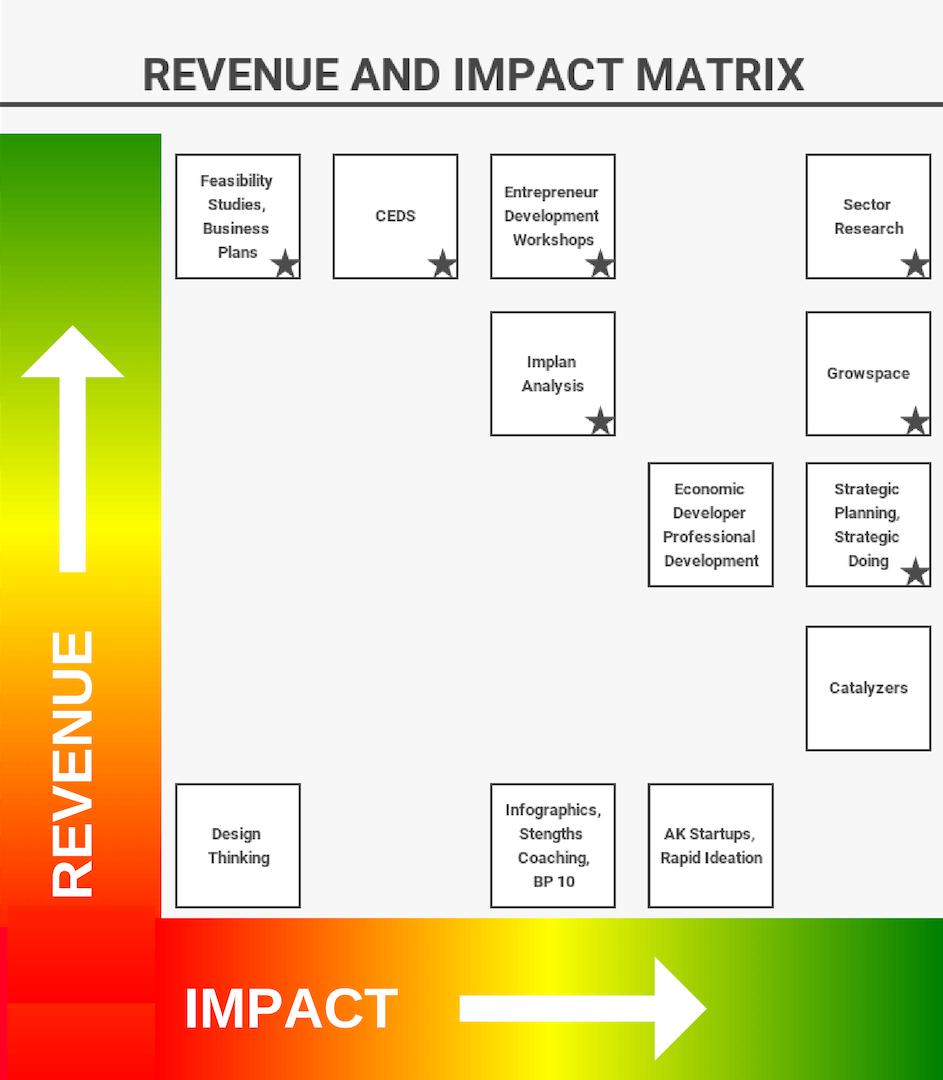 Revenue + impact matrix