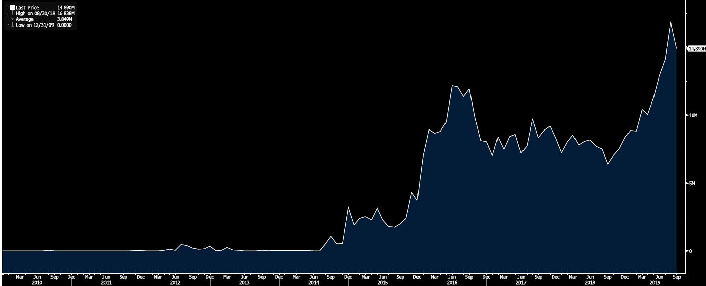 Bloomberg Barclays Global Aggregate Negative Yielding Debt 2009-2019 (USD)