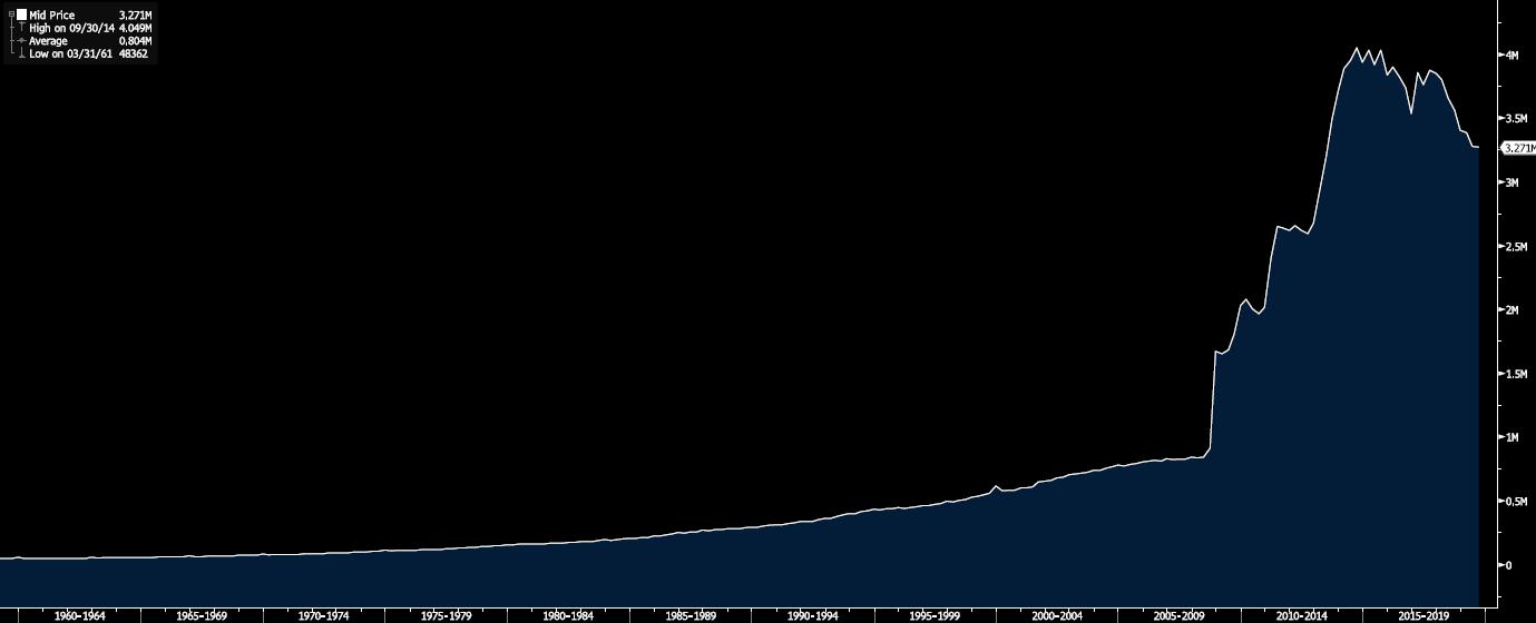 US Monetary Base 1968-2019 (USD millions)