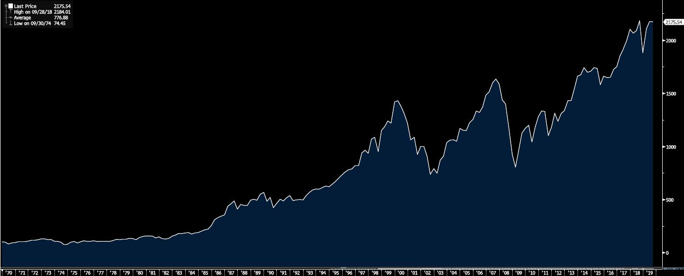 Morgan Stanley Capital International Developed World Equity Index 1968-2019