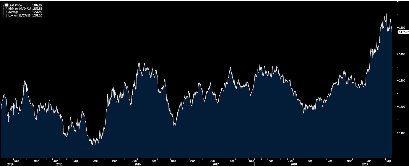 United States Dollar per Troy Ounce of Gold 2014-2019