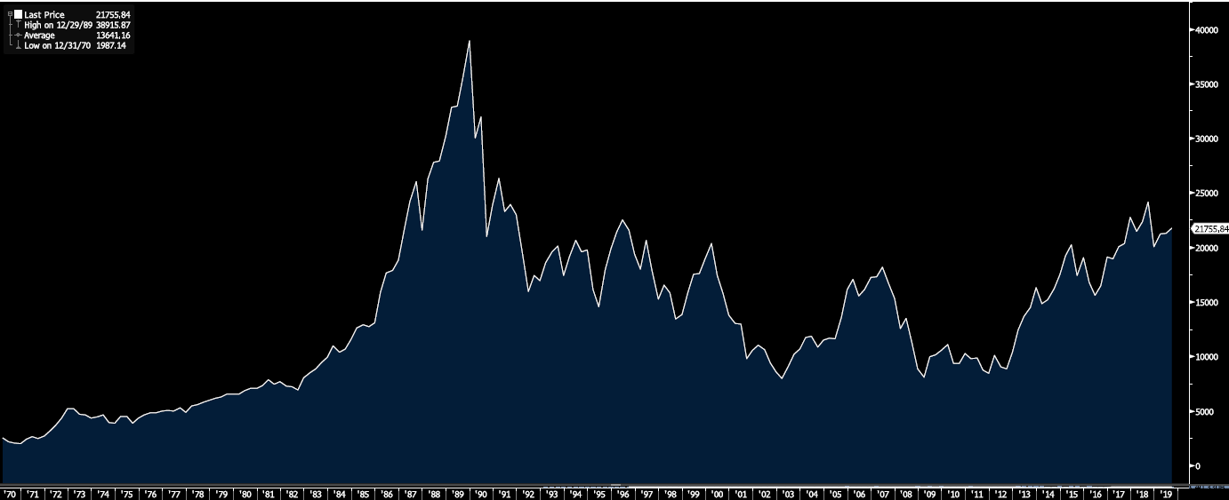 Nikkei-225 Stock Average Index of the Largest Companies in Japan 1969-2019