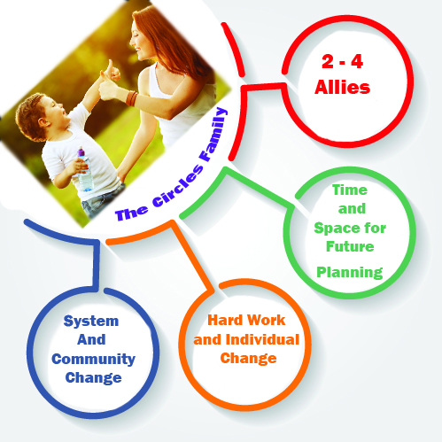 The Support Circles Model