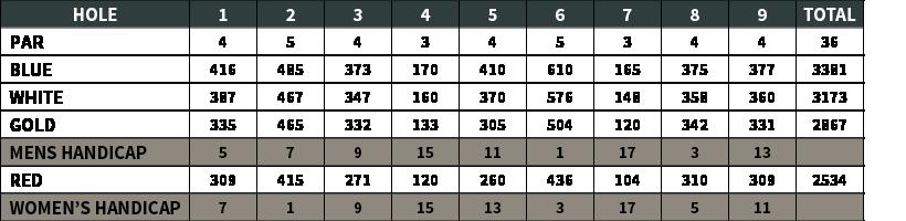 Snee Farm Golf Course | Yardage Chart 1