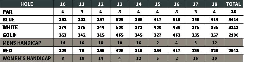 Snee Farm Golf Course | Yardage Chart 2