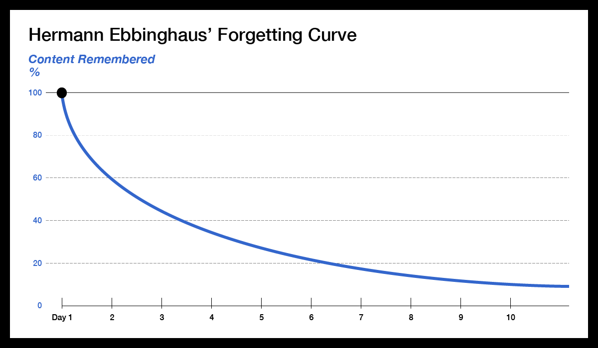 20180107 forget curve.png