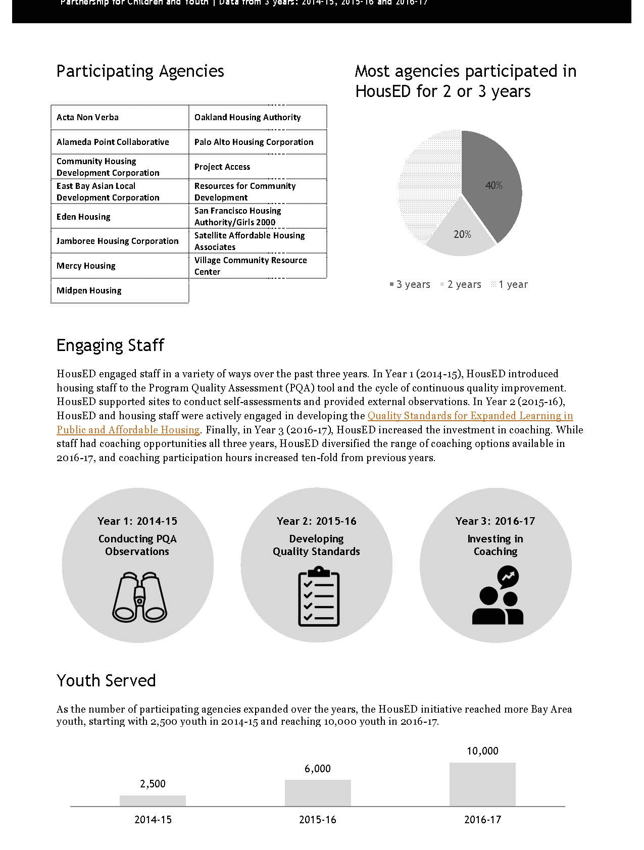 HousED Evaluation Summary - A 3-year evaluation of the HousED program and its participants.