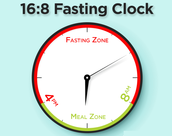 Intermittant Fasting.png