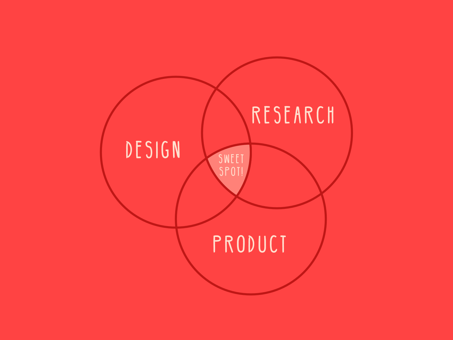 I thrive in roles where design, research and product intersect.